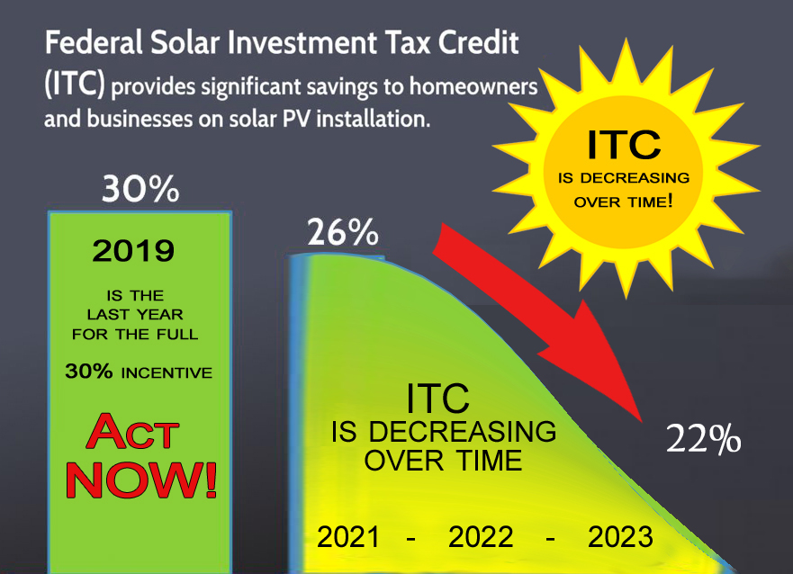 ITC federal Solar Tax incentive update