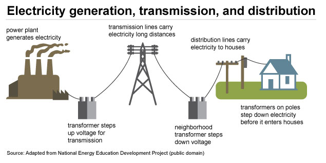 how the electric grid works